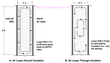 Convective air loops that reduce thermal control of insulation - Jacksonville